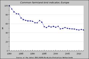 EBCC_farmland_2012